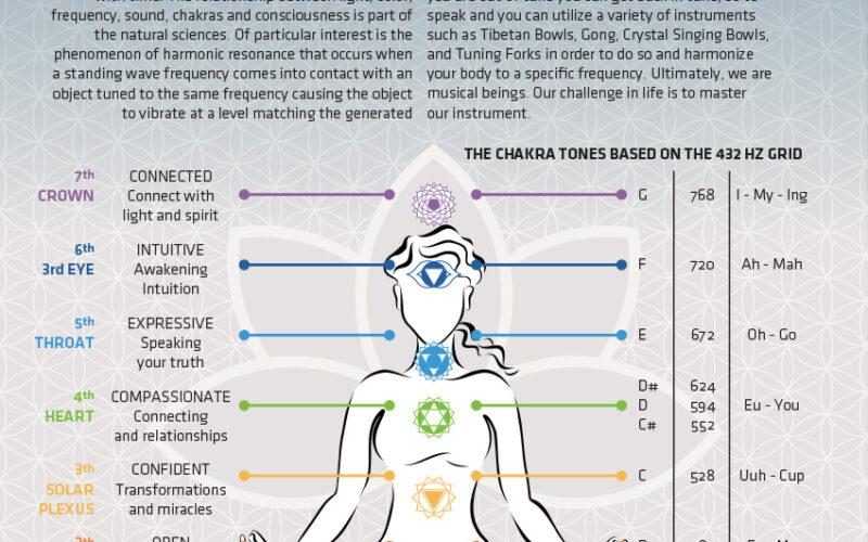 Chakras and Sound Healing